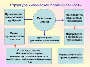 Структура химической промышленности Другие отрасли (фотохимия, лакокрасочная) Ос