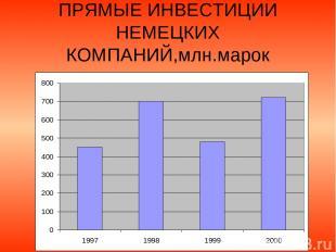 ПРЯМЫЕ ИНВЕСТИЦИИ НЕМЕЦКИХ КОМПАНИЙ,млн.марок