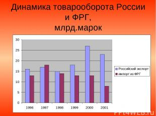Динамика товарооборота России и ФРГ, млрд.марок