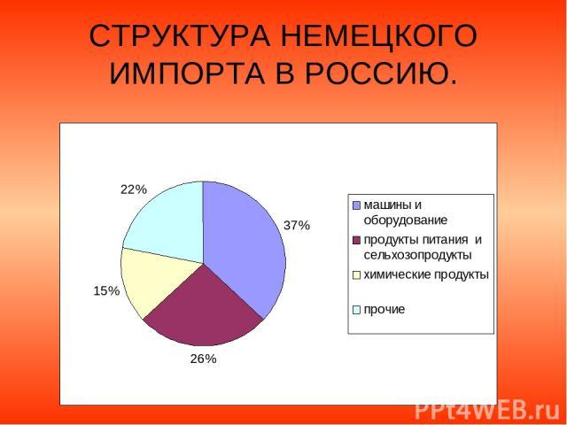 СТРУКТУРА НЕМЕЦКОГО ИМПОРТА В РОССИЮ.