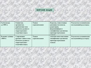 МОРСКИЕ ФАЦИИ Глубоководн. до 3000 м Глинистые, кремнистые, карбонатные илы Комп