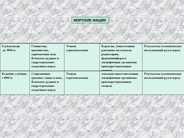 МОРСКИЕ ФАЦИИ Глубоководн. до 3000 м Глинистые, кремнистые, карбонатные илы Комплекс рудных и гидротермально-осадочных пород Тонкая горизонтальная Кораллы, тонкостенные раковины моллюсков, радиолярии, фораминиферы и специфичные организмы пригидротер…