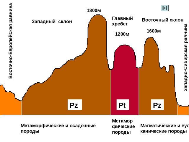 Средний Урал