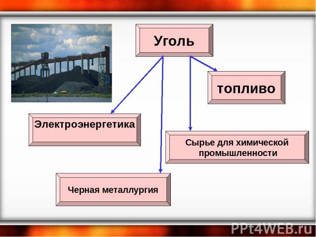 Уголь Черная металлургия Электроэнергетика топливо Сырье для химической промышленности