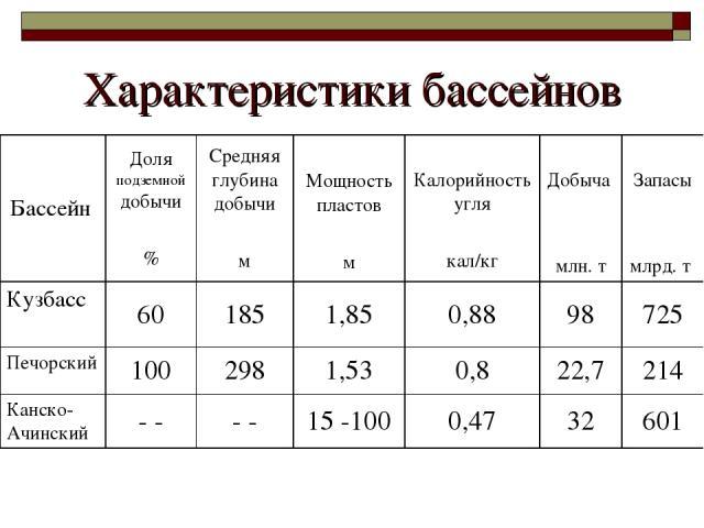Характеристики бассейнов Бассейн Доля подземной добычи % Средняя глубина добычи м Мощность пластов м Калорийность угля кал/кг Добыча млн. т Запасы млрд. т Кузбасс 60 185 1,85 0,88 98 725 Печорский 100 298 1,53 0,8 22,7 214 Канско-Ачинский - - - - 15…