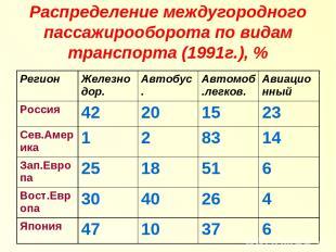 Распределение междугородного пассажирооборота по видам транспорта (1991г.), % Ре