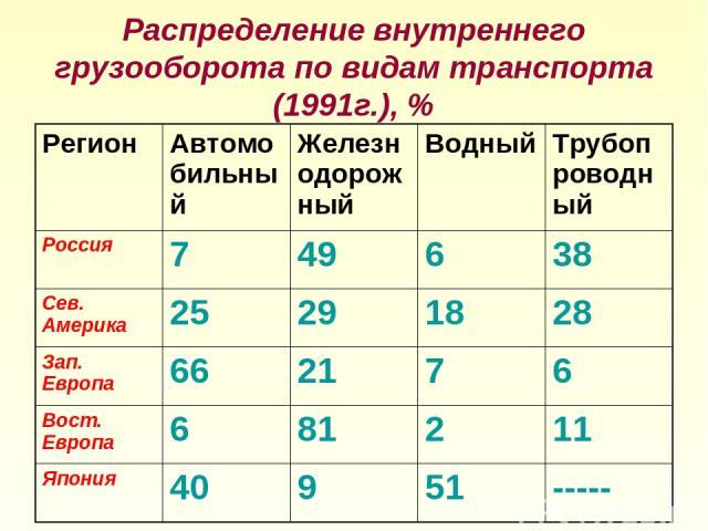 Распределение внутреннего грузооборота по видам транспорта (1991г.), % Регион Автомобильный Железнодорожный Водный Трубопроводный Россия 7 49 6 38 Сев. Америка 25 29 18 28 Зап. Европа 66 21 7 6 Вост. Европа 6 81 2 11 Япония 40 9 51 -----