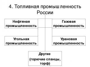 4. Топливная промышленность России Нефтяная промышленность Газовая промышленност