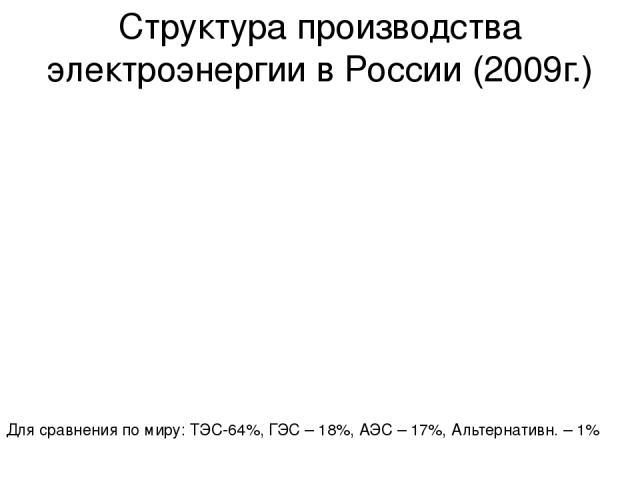 Структура производства электроэнергии в России (2009г.) Для сравнения по миру: ТЭС-64%, ГЭС – 18%, АЭС – 17%, Альтернативн. – 1%