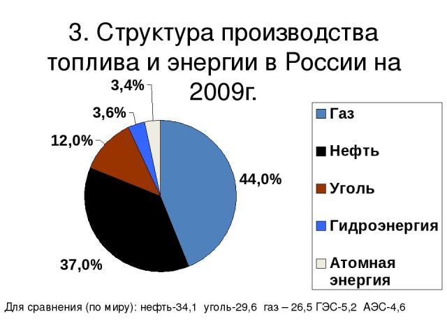 3. Структура производства топлива и энергии в России на 2009г. Для сравнения (по миру): нефть-34,1 уголь-29,6 газ – 26,5 ГЭС-5,2 АЭС-4,6
