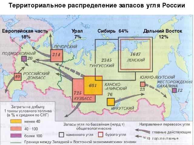 Европейская часть 18% Урал 7% Сибирь 64% Дальний Восток 12% Территориальное распределение запасов угля России