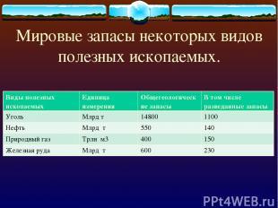 Мировые запасы некоторых видов полезных ископаемых. Виды полезных ископаемых Еди