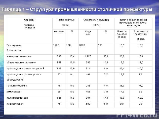Таблица 1 – Структура промышленности столичной префектуры