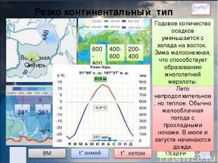Резко континентальный тип климата Восточная Сибирь -28° -36° -40° +12° +20° +24°
