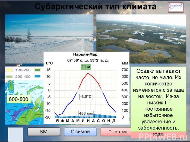 Россия расположена в трех климатических поясах: арктическом, субарктическом и умеренном. Умеренный пояс. Арктический пояс. Субарктический пояс. Субтропический тип климата. Вопросы по теме «Типы климатов России»