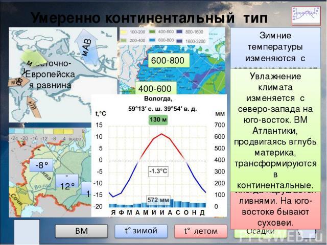 Континентальный тип климата Западная Сибирь -16° -20° -24° +12° +20° +24° 600-800 400-600 Климат формируется под влиянием кУВ, которые перемещаются с запада на восток. С севера свободно проникают АВ, увеличивая суровость климата. Зимой преобладает в…
