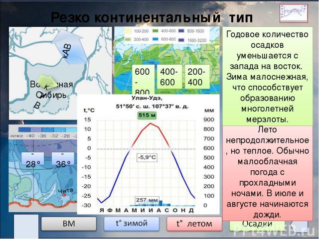 Резко континентальный тип климата Восточная Сибирь -28° -36° -40° +12° +20° +24° 600- 800 400- 600 Этот климат отличается постоянным господством кУВ. Зимой возникает устойчивый антициклон. Он препятствует проникновению других ВМ. Устойчивая малообла…