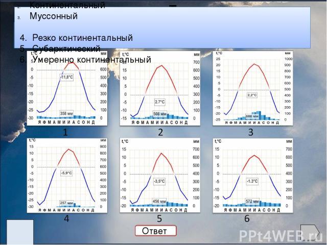 Задание 2. Используя климатические диаграммы, опишите климат и определите его тип. Диаграмма t°я t°и Годовоеколичество осадков Режим осадков Тип климата 1 -20 +22 686 летний муссонный 2 -27 +5 358 летне-осенний арктический 3 -28 +13 257 летний резко…