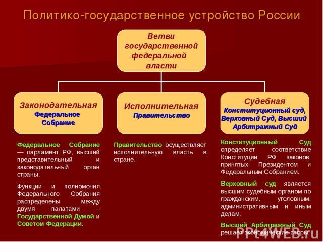 Политико-государственное устройство России Конституционный Суд определяет соответствие Конституции РФ законов, принятых Президентом и Федеральным Собранием. Верховный суд является высшим судебным органом по гражданским, уголовным, административным и…