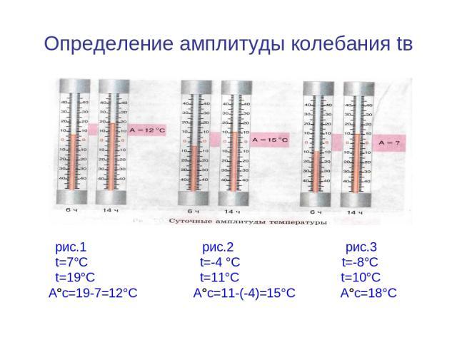 Определение амплитуды колебания tв рис.1 рис.2 рис.3 t=7°С t=-4 °С t=-8°С t=19°С t=11°С t=10°С А°с=19-7=12°С А°с=11-(-4)=15°С А°с=18°С