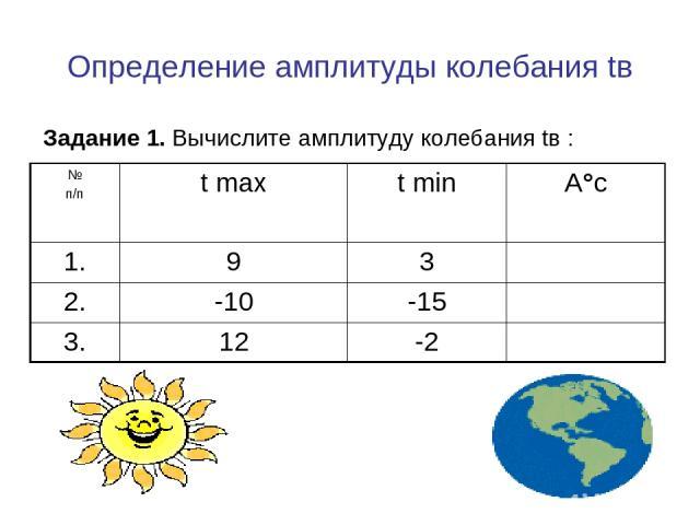 Определение амплитуды колебания tв Задание 1. Вычислите амплитуду колебания tв :