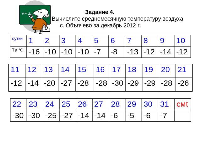 Задание 4. Вычислите среднемесячную температуру воздуха с. Объячево за декабрь 2012 г.