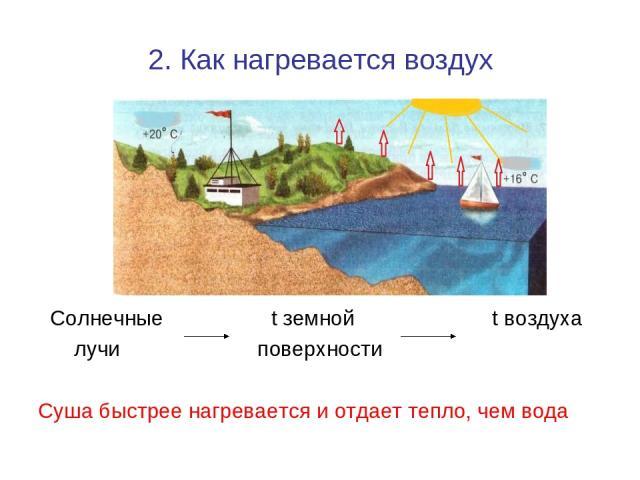 2. Как нагревается воздух Солнечные t земной t воздуха лучи поверхности Суша быстрее нагревается и отдает тепло, чем вода