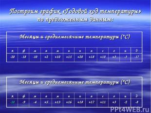 Построим график «Годовой ход температуры» по предложенным данным: Месяцы и средн