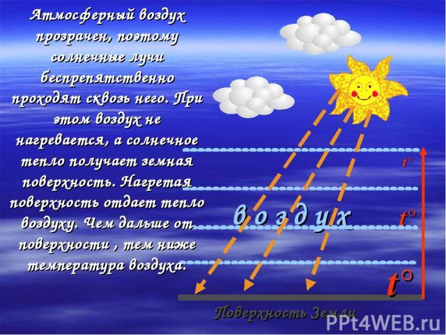 t° в о з д у х t° t° Поверхность Земли Атмосферный воздух прозрачен, поэтому солнечные лучи беспрепятственно проходят сквозь него. При этом воздух не нагревается, а солнечное тепло получает земная поверхность. Нагретая поверхность отдает тепло возду…