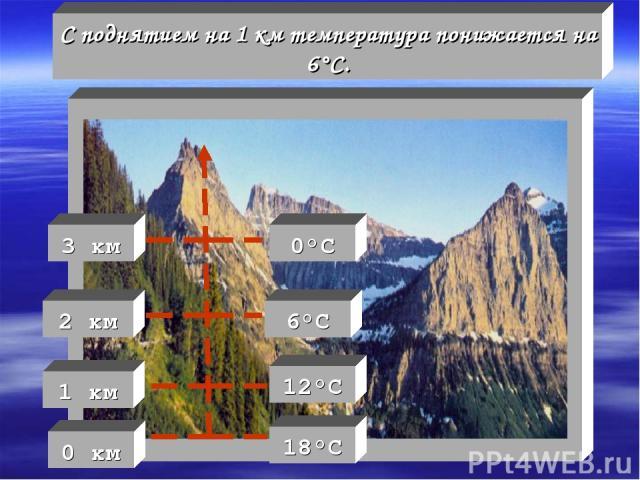 С поднятием на 1 км температура понижается на 6°С. 1 км 2 км 3 км 6°С 0°С 12°С 18°С 0 км