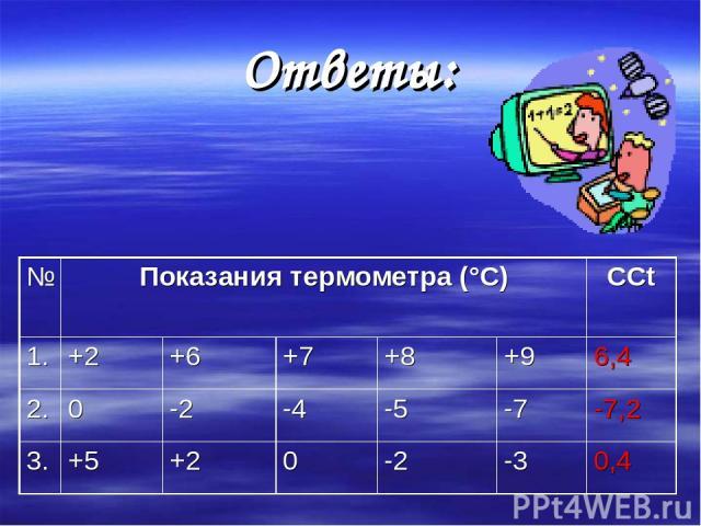 Ответы: № Показания термометра (°С) ССt 1. +2 +6 +7 +8 +9 6,4 2. 0 -2 -4 -5 -7 -7,2 3. +5 +2 0 -2 -3 0,4