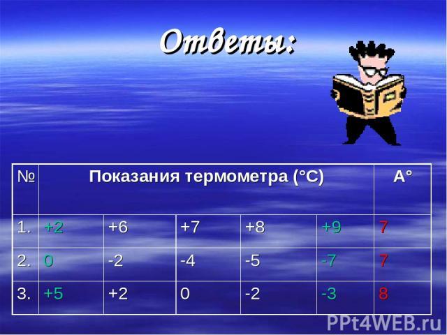 Ответы: № Показания термометра (°С) А° 1. +2 +6 +7 +8 +9 7 2. 0 -2 -4 -5 -7 7 3. +5 +2 0 -2 -3 8