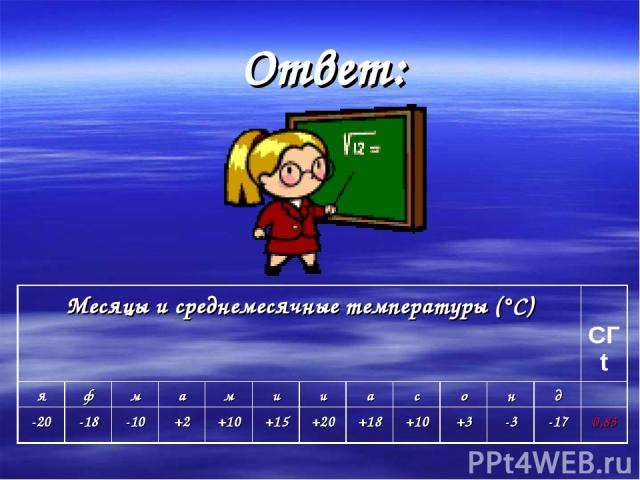 Ответ: Месяцы и среднемесячные температуры (°С) СГt я ф м а м и и а с о н д -20 -18 -10 +2 +10 +15 +20 +18 +10 +3 -3 -17 0,83