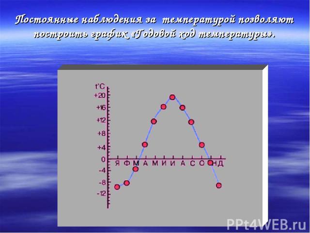 Постоянные наблюдения за температурой позволяют построить график «Годовой ход температуры».