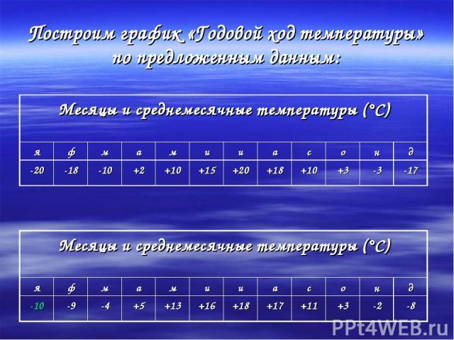Построим график «Годовой ход температуры» по предложенным данным: Месяцы и среднемесячные температуры (°С) я ф м а м и и а с о н д -20 -18 -10 +2 +10 +15 +20 +18 +10 +3 -3 -17 Месяцы и среднемесячные температуры (°С) я ф м а м и и а с о н д -10 -9 -…