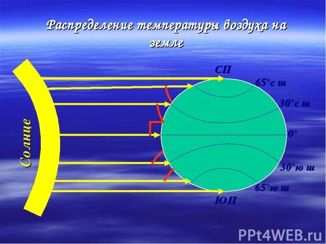 Распределение температуры воздуха на земле СП ЮП 65°с ш 30°с ш 0° 65°ю ш 30°ю ш Солнце