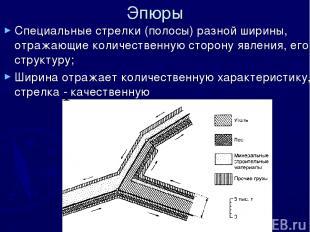 Эпюры Специальные стрелки (полосы) разной ширины, отражающие количественную стор