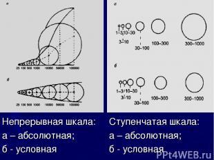 Ступенчатая шкала: а – абсолютная; б - условная Непрерывная шкала: а – абсолютна