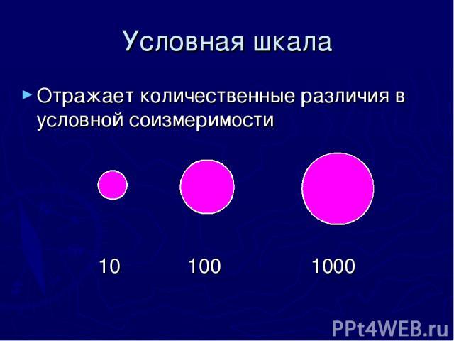 Условная шкала Отражает количественные различия в условной соизмеримости 10 100 1000