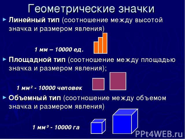 Геометрические значки Линейный тип (соотношение между высотой значка и размером явления) 1 мм – 10000 ед. Площадной тип (соотношение между площадью значка и размером явления); 1 мм² - 10000 человек Объемный тип (соотношение между объемом значка и ра…