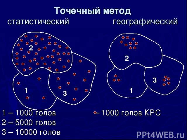 Точечный метод статистический географический 1 – 1000 голов – 1000 голов КРС 2 – 5000 голов 3 – 10000 голов 1 2 3 3 1 2