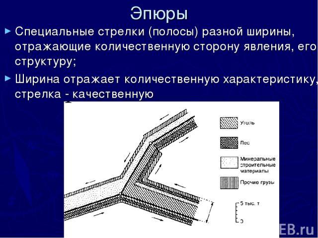 Эпюры Специальные стрелки (полосы) разной ширины, отражающие количественную сторону явления, его структуру; Ширина отражает количественную характеристику, стрелка - качественную