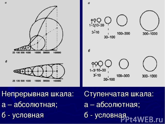 Ступенчатая шкала: а – абсолютная; б - условная Непрерывная шкала: а – абсолютная; б - условная