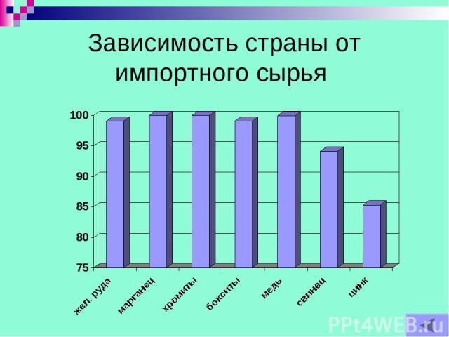 Зависимость страны от импортного сырья