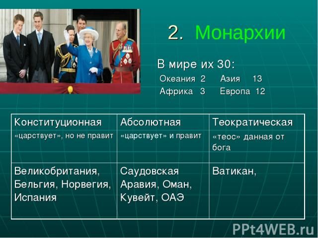 2. Монархии В мире их 30: Океания 2 Азия 13 Африка 3 Европа 12