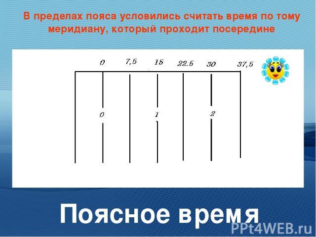 В пределах пояса условились считать время по тому меридиану, который проходит посередине Поясное время