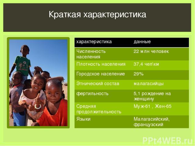 Краткая характеристика характеристика данные Численность населения 22 млнчеловек Плотность населения 37,4чел\км Городскоенаселение 29% Этнический состав малагасийцы фертильность 5,1 рождениена женщину Средняя продолжительность Муж-61 , Жен-65 Языки …