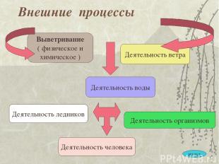 Внешние процессы Выветривание ( физическое и химическое ) Деятельность воды Деят