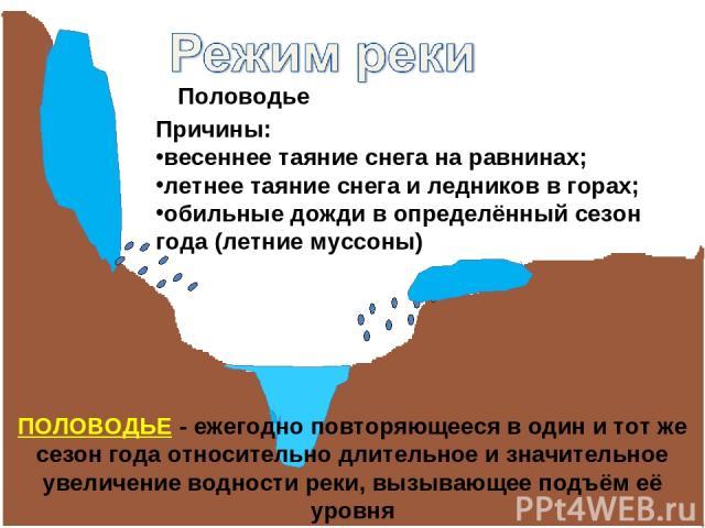 Половодье Причины: весеннее таяние снега на равнинах; летнее таяние снега и ледников в горах; обильные дожди в определённый сезон года (летние муссоны) ПОЛОВОДЬЕ - ежегодно повторяющееся в один и тот же сезон года относительно длительное и значитель…