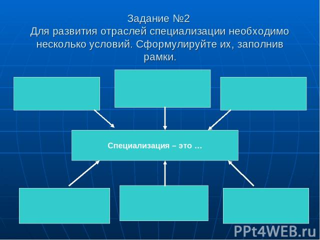 Задание №2 Для развития отраслей специализации необходимо несколько условий. Сформулируйте их, заполнив рамки. Специализация – это …